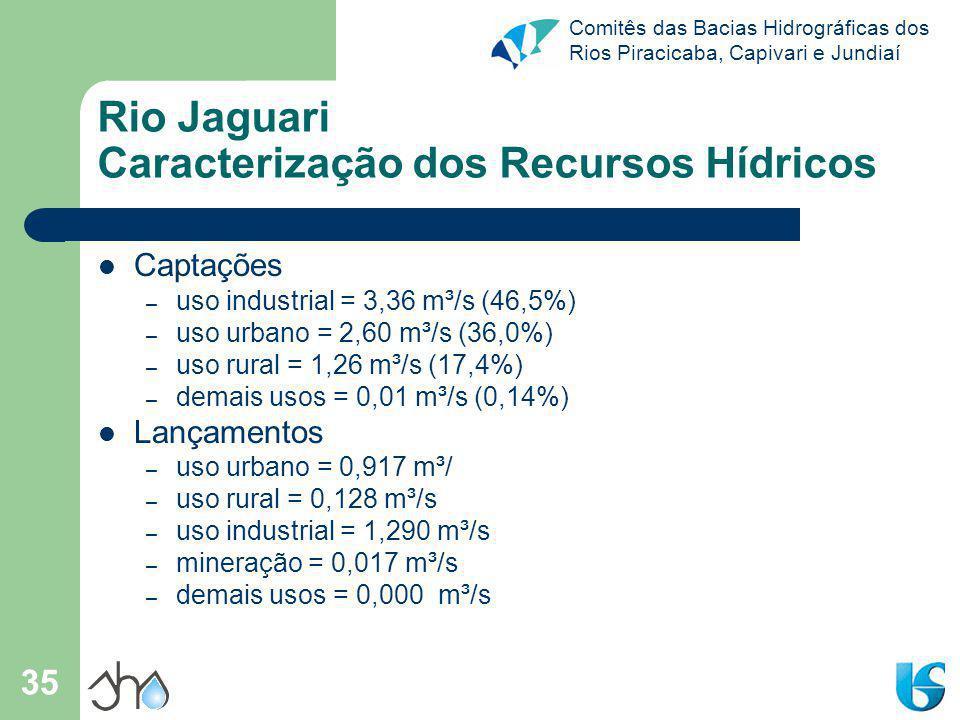 Comitês das Bacias Hidrográficas dos Rios Piracicaba, Capivari e Jundiaí 35 Rio Jaguari Caracterização dos Recursos Hídricos Captações – uso industria