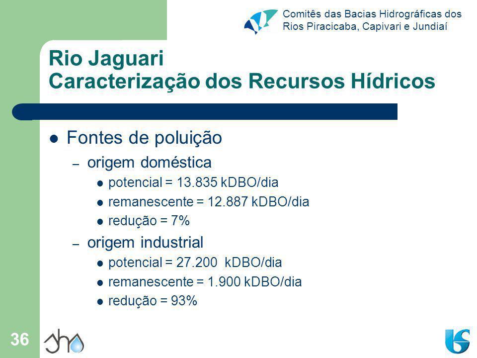 Comitês das Bacias Hidrográficas dos Rios Piracicaba, Capivari e Jundiaí 36 Rio Jaguari Caracterização dos Recursos Hídricos Fontes de poluição – orig