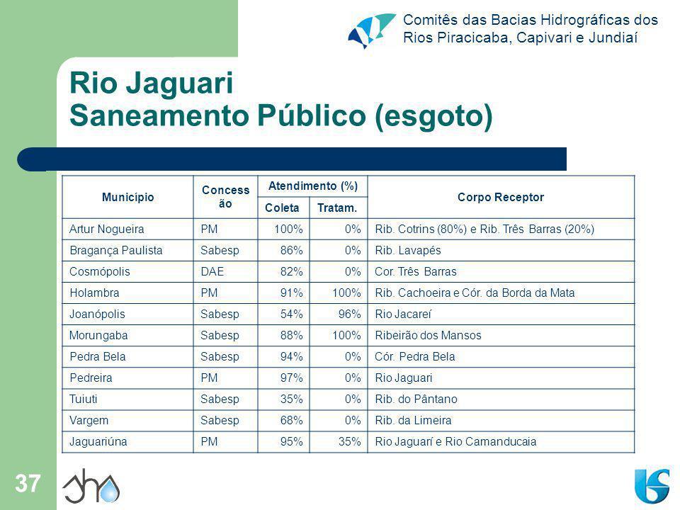 Comitês das Bacias Hidrográficas dos Rios Piracicaba, Capivari e Jundiaí 37 Rio Jaguari Saneamento Público (esgoto) Município Concess ão Atendimento (