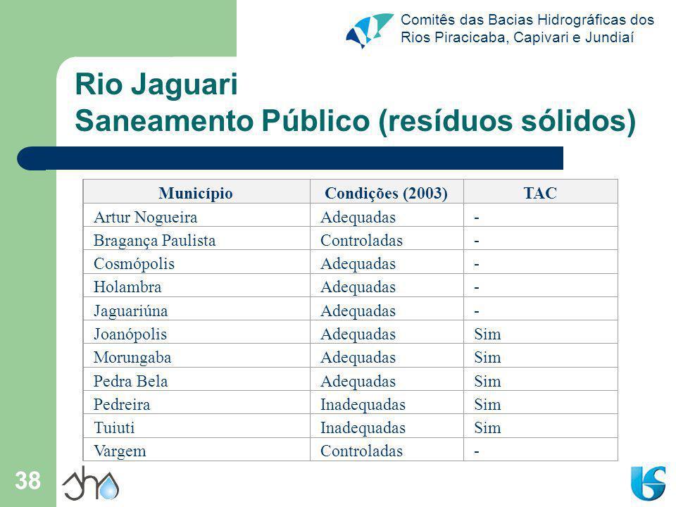Comitês das Bacias Hidrográficas dos Rios Piracicaba, Capivari e Jundiaí 38 Rio Jaguari Saneamento Público (resíduos sólidos) MunicípioCondições (2003