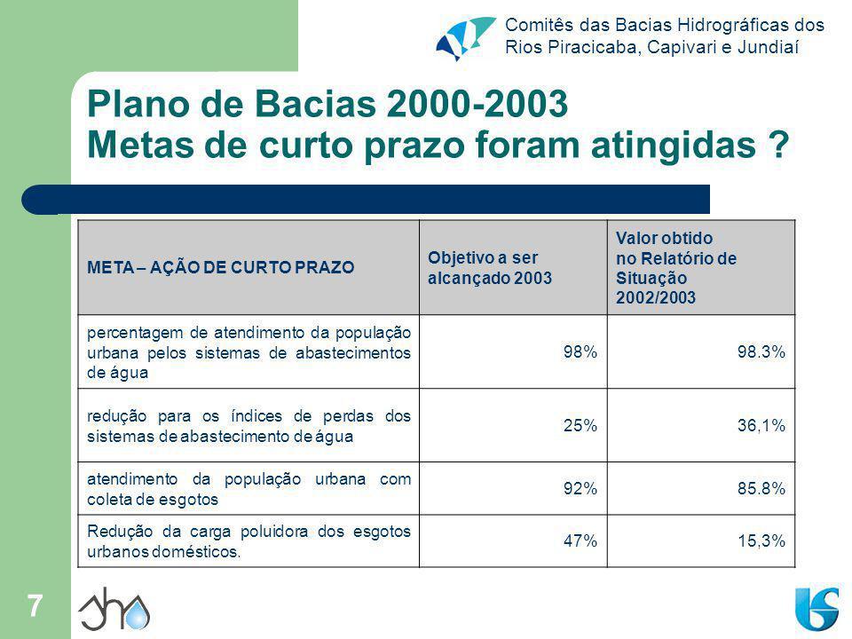 Comitês das Bacias Hidrográficas dos Rios Piracicaba, Capivari e Jundiaí 7 Plano de Bacias 2000-2003 Metas de curto prazo foram atingidas ? META – AÇÃ
