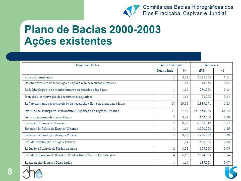 Comitês das Bacias Hidrográficas dos Rios Piracicaba, Capivari e Jundiaí 8 Plano de Bacias 2000-2003 Ações existentes Objetivos/MetasAções ExistentesR