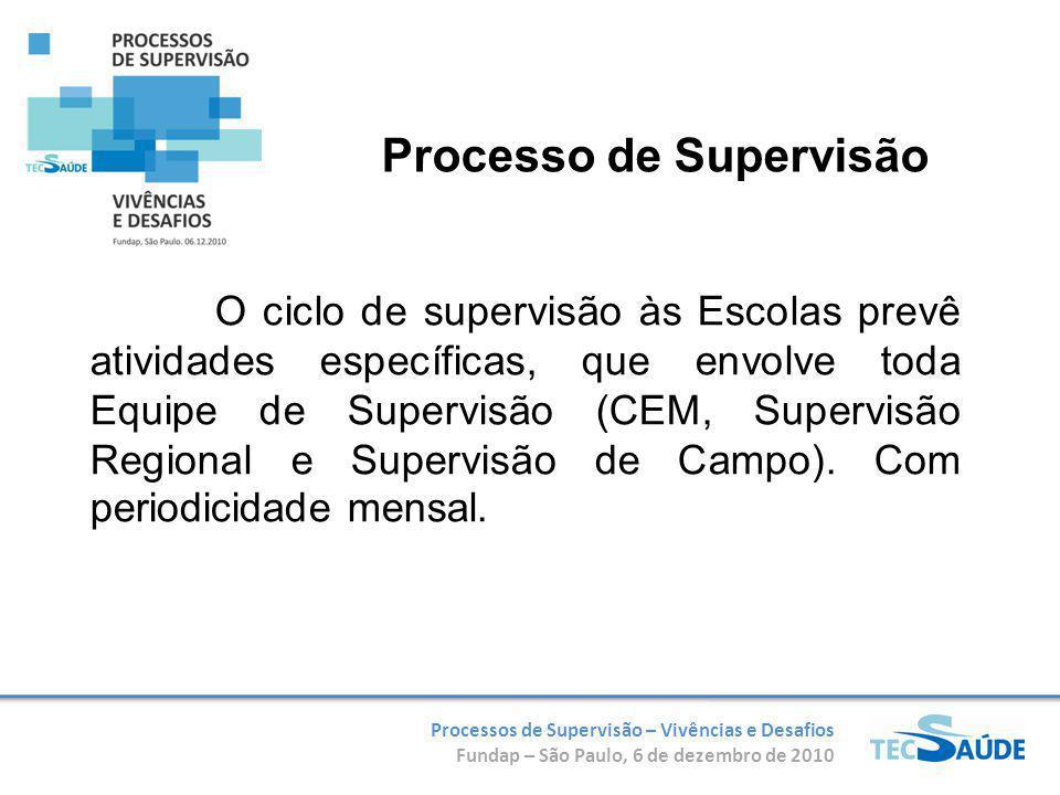 Processos de Supervisão – Vivências e Desafios Fundap – São Paulo, 6 de dezembro de 2010 O ciclo de supervisão às Escolas prevê atividades específicas, que envolve toda Equipe de Supervisão (CEM, Supervisão Regional e Supervisão de Campo).