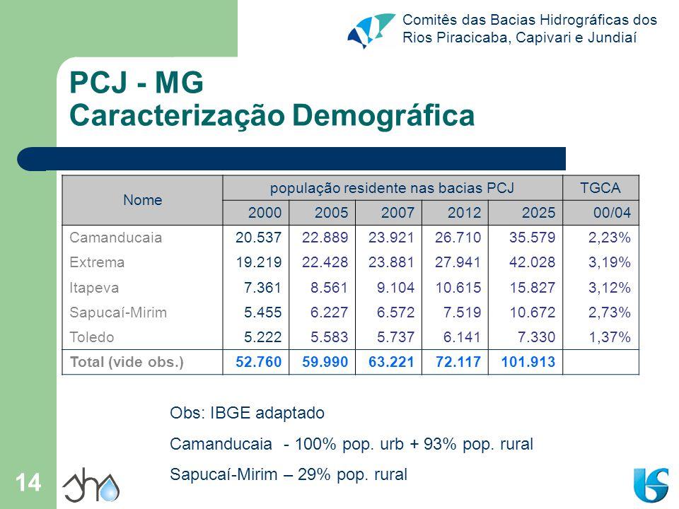 Comitês das Bacias Hidrográficas dos Rios Piracicaba, Capivari e Jundiaí 14 PCJ - MG Caracterização Demográfica Nome população residente nas bacias PC