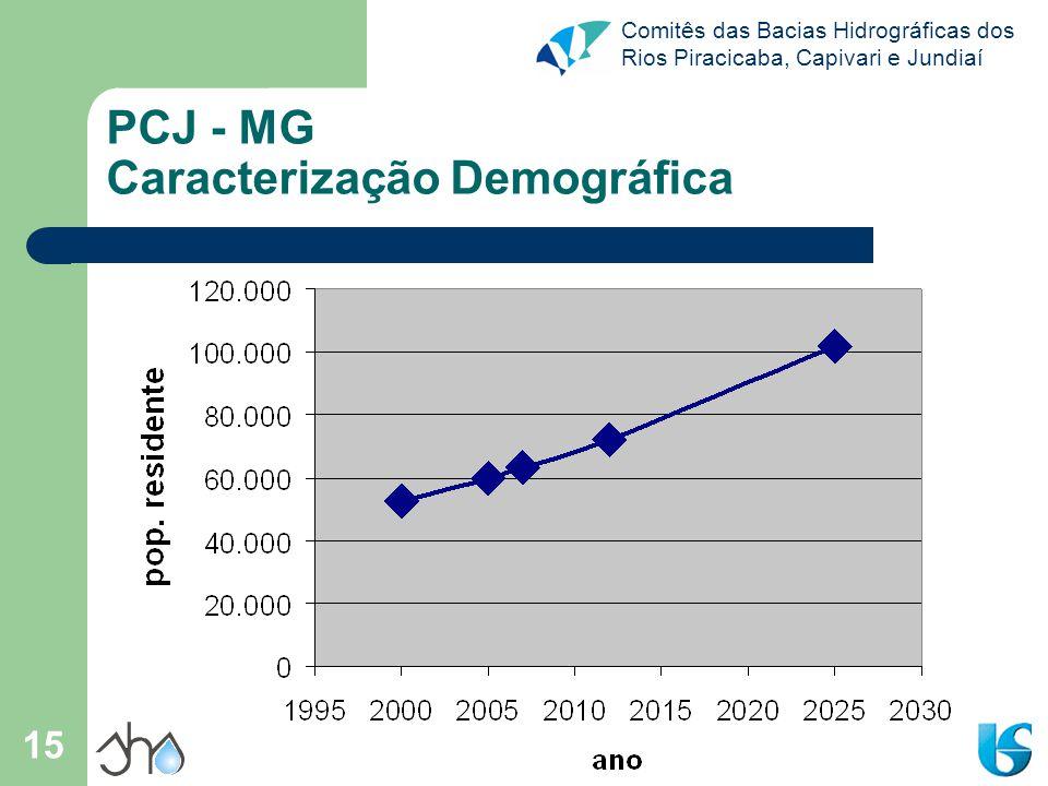Comitês das Bacias Hidrográficas dos Rios Piracicaba, Capivari e Jundiaí 15 PCJ - MG Caracterização Demográfica