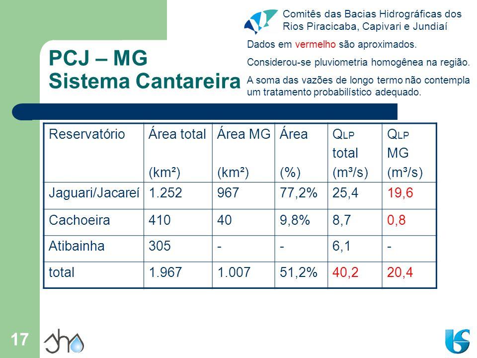 Comitês das Bacias Hidrográficas dos Rios Piracicaba, Capivari e Jundiaí 17 PCJ – MG Sistema Cantareira ReservatórioÁrea total (km²) Área MG (km²) Áre