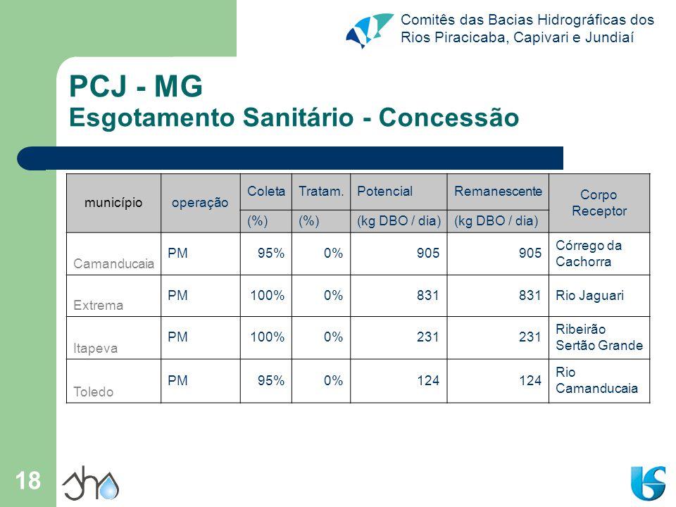 Comitês das Bacias Hidrográficas dos Rios Piracicaba, Capivari e Jundiaí 18 PCJ - MG Esgotamento Sanitário - Concessão municípiooperação ColetaTratam.