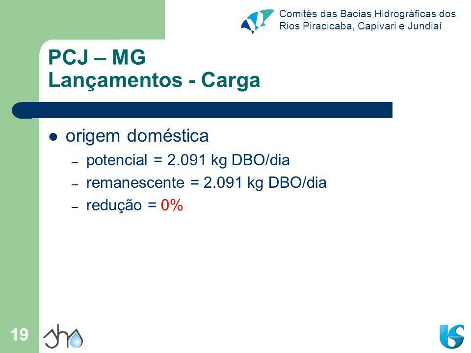 Comitês das Bacias Hidrográficas dos Rios Piracicaba, Capivari e Jundiaí 19 PCJ – MG Lançamentos - Carga origem doméstica – potencial = 2.091 kg DBO/d