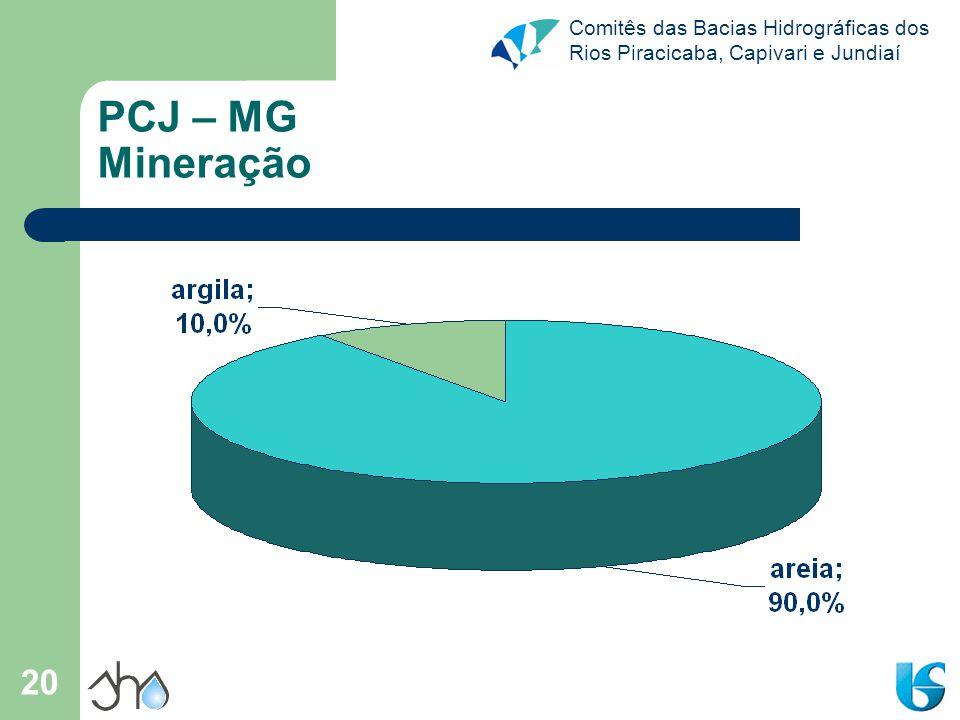 Comitês das Bacias Hidrográficas dos Rios Piracicaba, Capivari e Jundiaí 20 PCJ – MG Mineração
