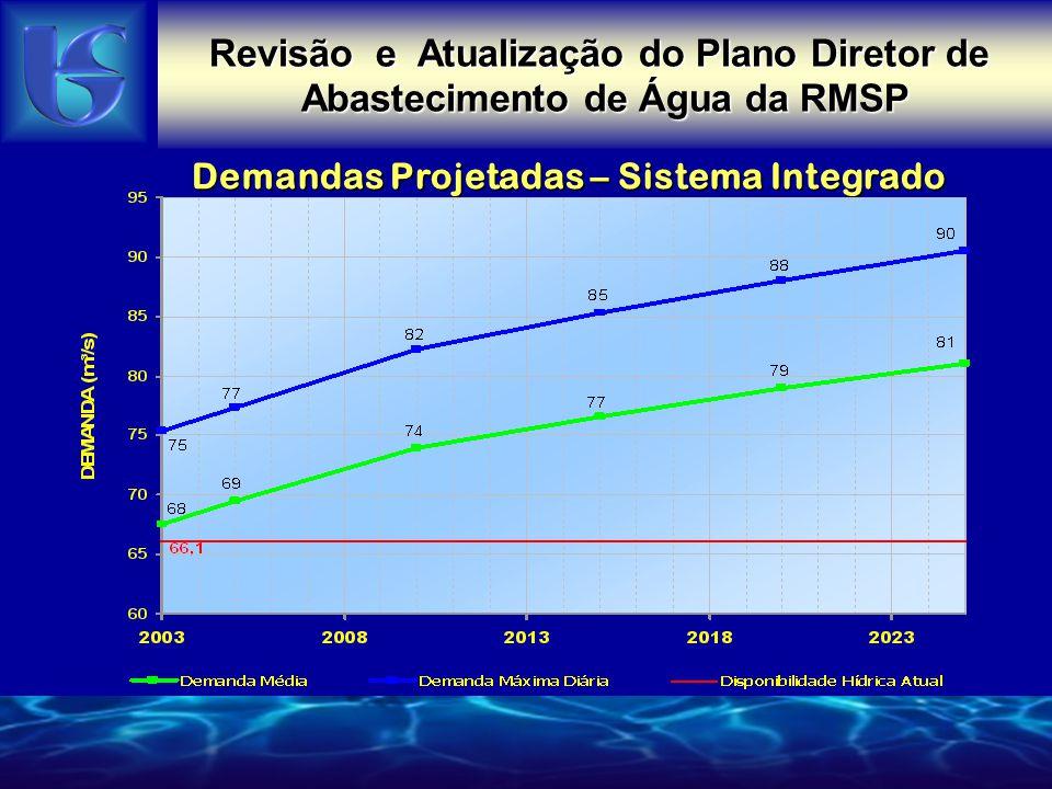Revisão e Atualização do Plano Diretor de Abastecimento de Água da RMSP Demandas Projetadas – Sistema Integrado