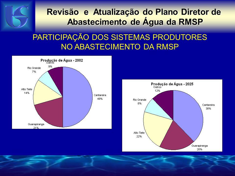 PARTICIPAÇÃO DOS SISTEMAS PRODUTORES NO ABASTECIMENTO DA RMSP Revisão e Atualização do Plano Diretor de Abastecimento de Água da RMSP