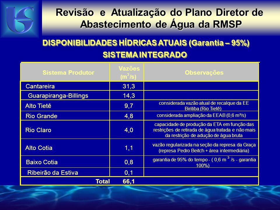 Revisão e Atualização do Plano Diretor de Abastecimento de Água da RMSP DISPONIBILIDADES HÍDRICAS ATUAIS (Garantia – 95%) SISTEMA INTEGRADO DISPONIBILIDADES HÍDRICAS ATUAIS (Garantia – 95%) SISTEMA INTEGRADO Sistema Produtor Vazões (m 3 /s) Observações Cantareira31,3 Guarapiranga-Billings14,3 Alto Tietê9,7 considerada vazão atual de recalque da EE Biritiba (Rio Tietê) Rio Grande4,8 Rio Claro4,0 capacidade de produção da ETA em função das restrições de retirada de água tratada e não mais da restrição de adução de água bruta Alto Cotia1,1 vazão regularizada na seção da represa da Graça (represa Pedro Beitch + área intermediária) Baixo Cotia0,8 garantia de 95% do tempo - ( 0,6 m 3 /s - garantia 100%) Ribeirão da Estiva0,1 Total66,1 considerada ampliação da EEAB (0,6 m³/s)
