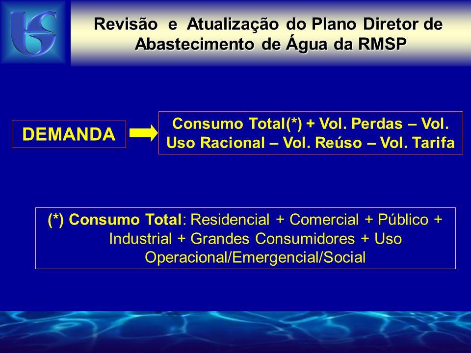 DEMANDA Consumo Total(*) + Vol.Perdas – Vol. Uso Racional – Vol.