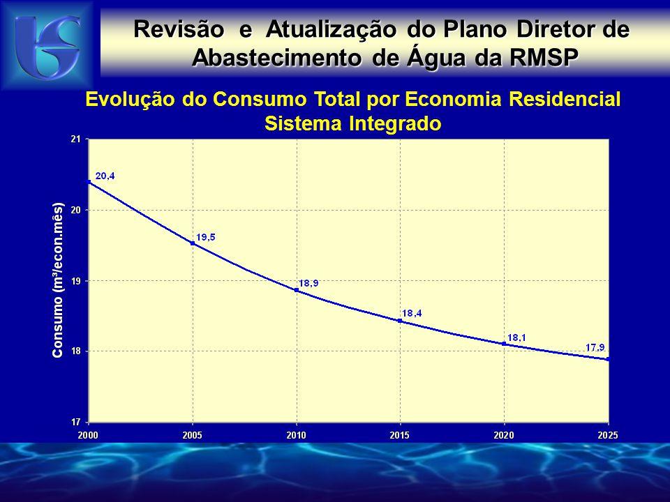 Evolução do Consumo Total por Economia Residencial Sistema Integrado Revisão e Atualização do Plano Diretor de Abastecimento de Água da RMSP