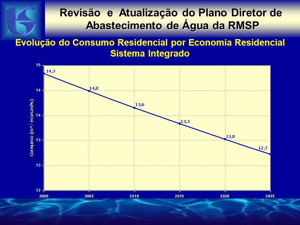 Evolução do Consumo Residencial por Economia Residencial Sistema Integrado Revisão e Atualização do Plano Diretor de Abastecimento de Água da RMSP