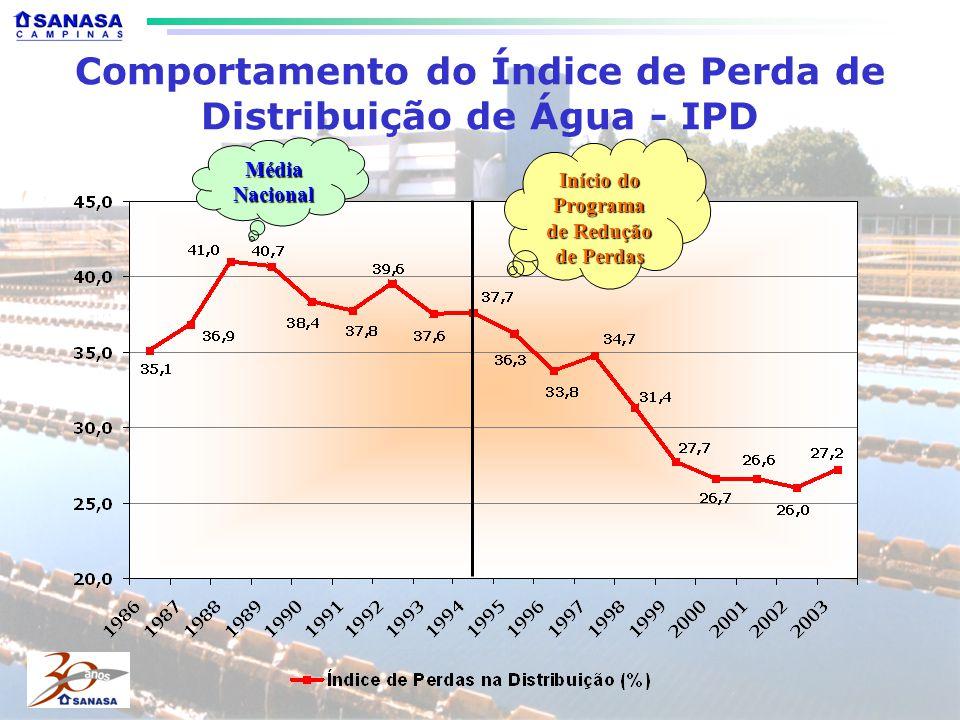 Comportamento do Índice de Perda de Distribuição de Água - IPD MédiaNacional Início do Programa de Redução de Perdas