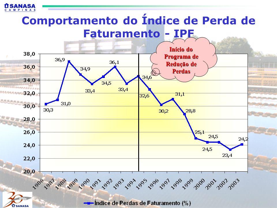 Comportamento do Índice de Perda de Faturamento - IPF Início do Programa de Redução de Perdas