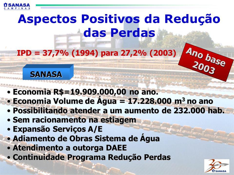 IPD = 37,7% (1994) para 27,2% (2003) Economia R$=19.909.000,00 no ano.