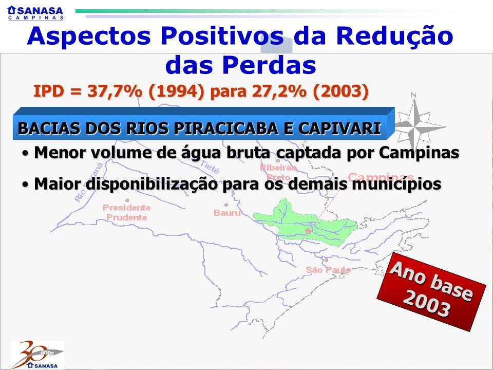 IPD = 37,7% (1994) para 27,2% (2003) Menor volume de água bruta captada por Campinas Menor volume de água bruta captada por Campinas Maior disponibilização para os demais municípios Maior disponibilização para os demais municípios Ano base 2003 BACIAS DOS RIOS PIRACICABA E CAPIVARI Aspectos Positivos da Redução das Perdas