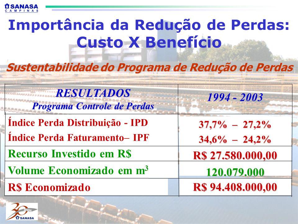 Sustentabilidade do Programa de Redução de Perdas Importância da Redução de Perdas: Custo X Benefício R$ 94.408.000,00 R$ Economizado Índice Perda Distribuição - IPD Índice Perda Faturamento– IPF Recurso Investido em R$ Volume Economizado em m 3 1994 - 2003 37,7% – 27,2% 34,6% – 24,2% R$ 27.580.000,00 120.079.000 RESULTADOS Programa Controle de Perdas