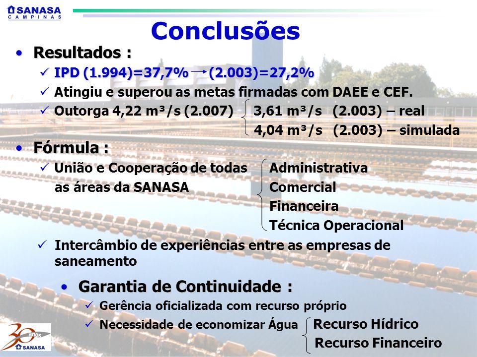 Conclusões Resultados :Resultados : IPD (1.994)=37,7% (2.003)=27,2% IPD (1.994)=37,7% (2.003)=27,2% Atingiu e superou as metas firmadas com DAEE e CEF.