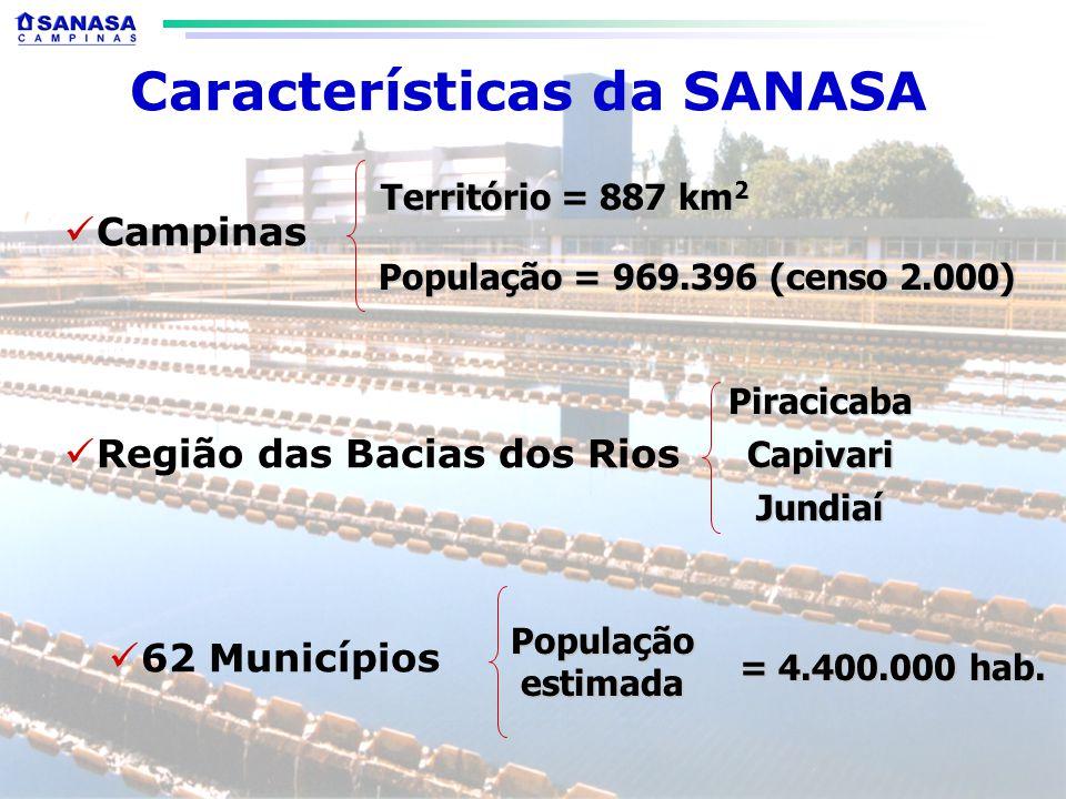 Características da SANASA Região das Bacias dos Rios Piracicaba Capivari Jundiaí 62 Municípios População estimada = 4.400.000 hab.