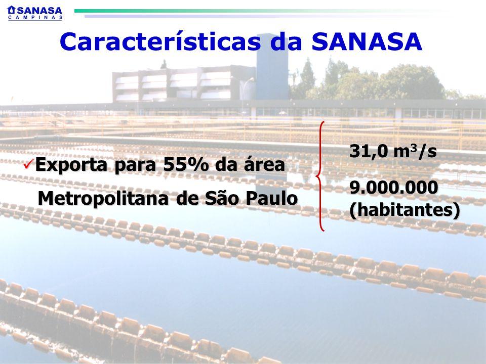 Exporta para 55% da área Exporta para 55% da área Metropolitana de São Paulo Metropolitana de São Paulo 31,0 m 3 /s 9.000.000(habitantes) Características da SANASA