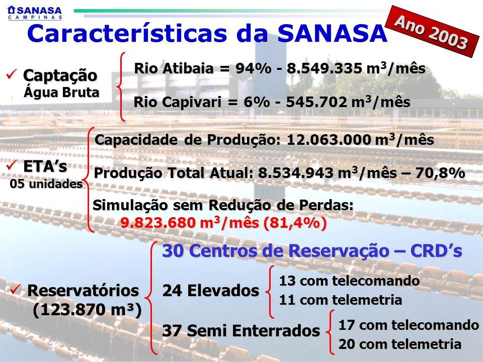 Captação Captação Água Bruta Água Bruta Rio Atibaia = 94% - 8.549.335 m 3 /mês Rio Capivari = 6% - 545.702 m 3 /mês Rio Capivari = 6% - 545.702 m 3 /mês Ano 2003 ETAs ETAs 05 unidades 05 unidades Capacidade de Produção: 12.063.000 m 3 /mês Produção Total Atual: 8.534.943 m 3 /mês – 70,8% Simulação sem Redução de Perdas: 9.823.680 m 3 /mês (81,4%) Reservatórios Reservatórios (123.870 m³) (123.870 m³) 13 com telecomando 11 com telemetria 30 Centros de Reservação – CRDs 24 Elevados 37 Semi Enterrados 17 com telecomando 20 com telemetria