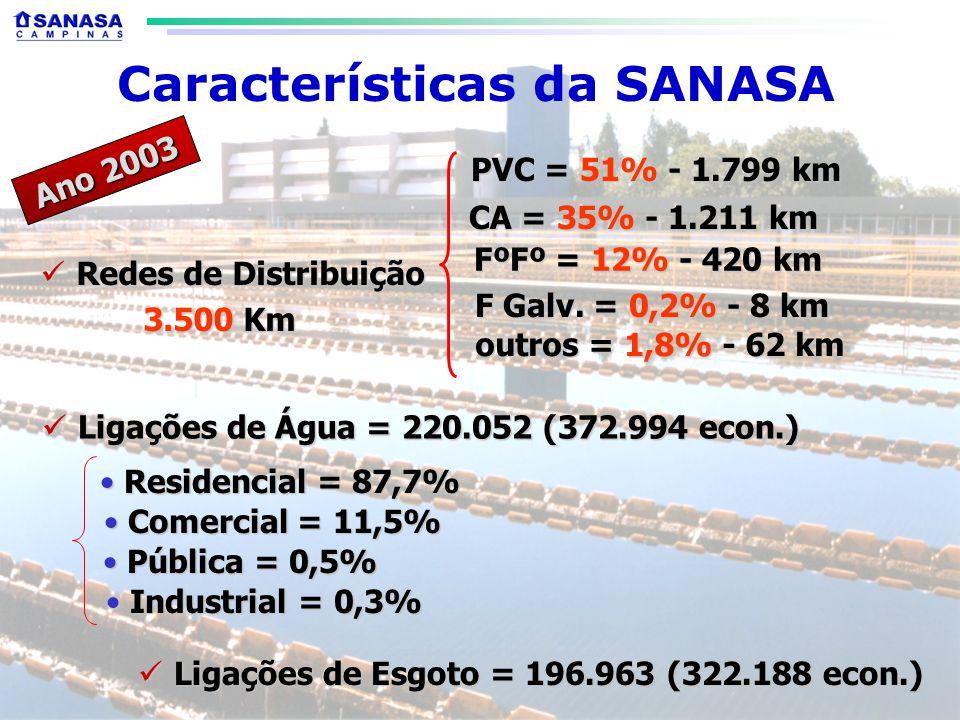 Características da SANASA Redes de Distribuição Redes de Distribuição 3.500 Km 3.500 Km PVC = 51% - 1.799 km CA = 35% - 1.211 km FºFº = 12% - 420 km outros = 1,8% - 62 km Ano 2003 Ligações de Água = 220.052 (372.994 econ.) Ligações de Água = 220.052 (372.994 econ.) Residencial = 87,7% Residencial = 87,7% Pública = 0,5% Pública = 0,5% Comercial = 11,5% Comercial = 11,5% Industrial = 0,3% Industrial = 0,3% F Galv.