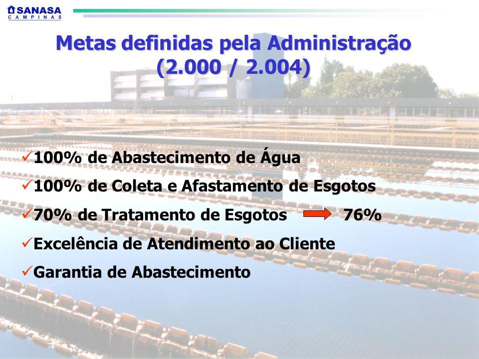 100% de Abastecimento de Água 100% de Coleta e Afastamento de Esgotos 70% de Tratamento de Esgotos 76% Excelência de Atendimento ao Cliente Garantia de Abastecimento Metas definidas pela Administração (2.000 / 2.004)
