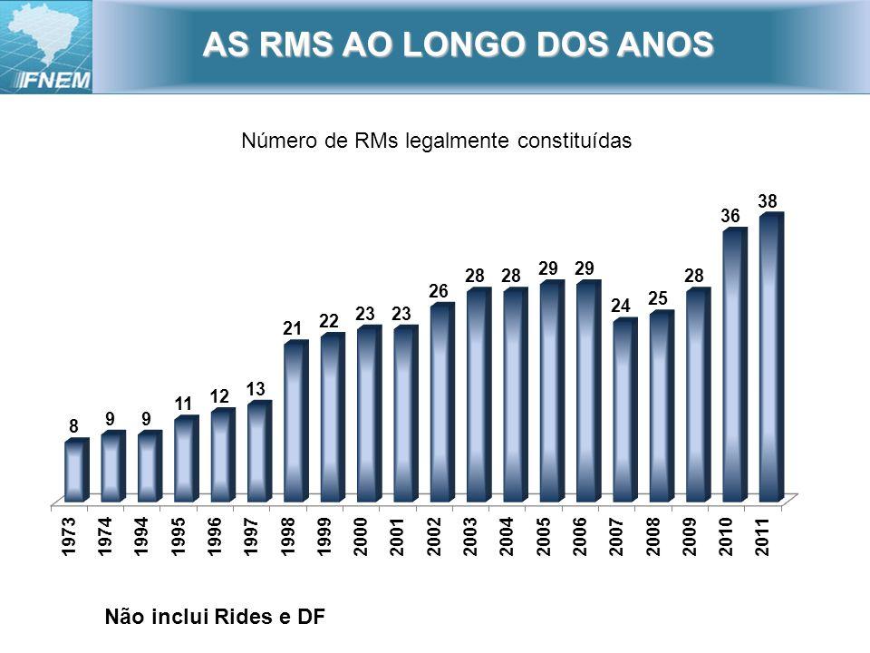 AS RMS AO LONGO DOS ANOS Não inclui Rides e DF Número de RMs legalmente constituídas