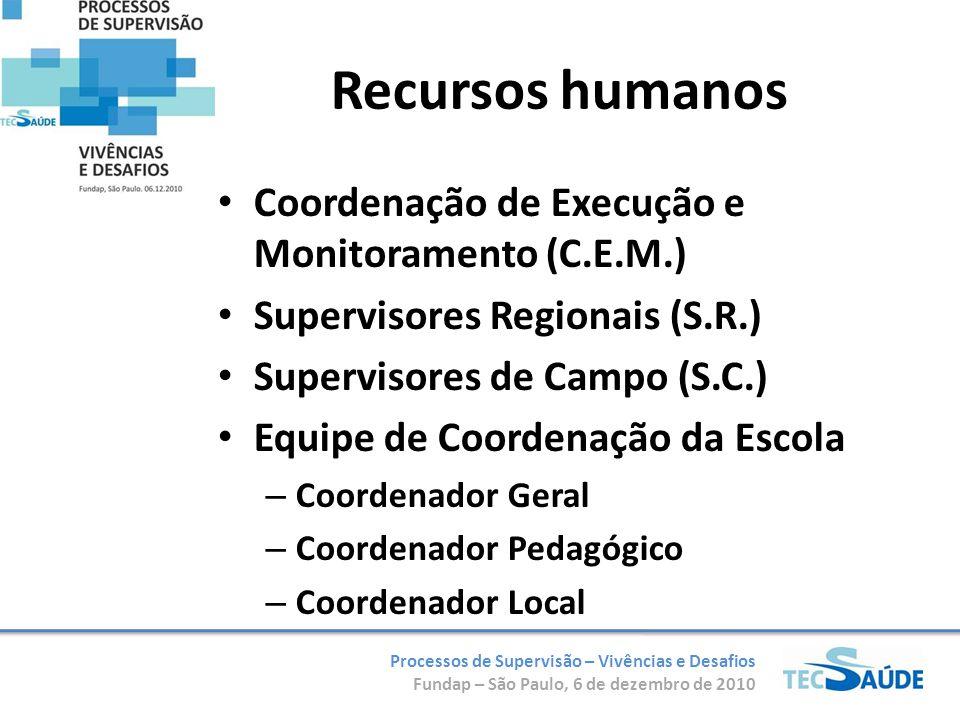 Processos de Supervisão – Vivências e Desafios Fundap – São Paulo, 6 de dezembro de 2010 Recursos humanos Coordenação de Execução e Monitoramento (C.E.M.) Supervisores Regionais (S.R.) Supervisores de Campo (S.C.) Equipe de Coordenação da Escola – Coordenador Geral – Coordenador Pedagógico – Coordenador Local