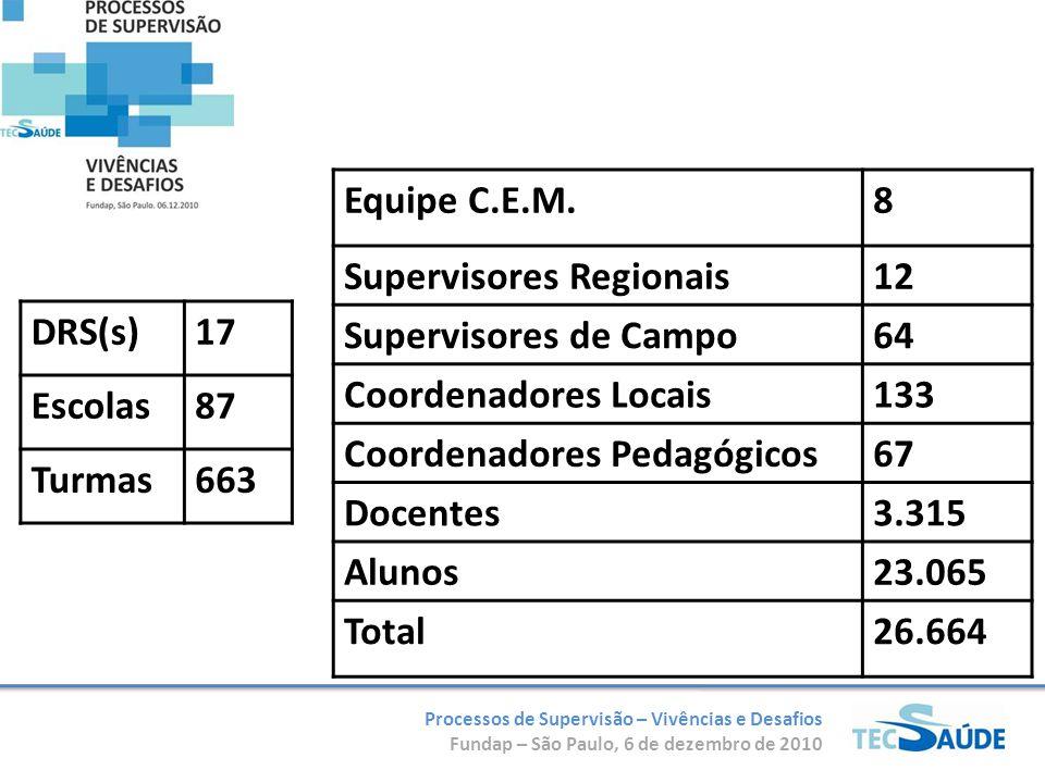 Processos de Supervisão – Vivências e Desafios Fundap – São Paulo, 6 de dezembro de 2010 DRS(s)17 Escolas87 Turmas663 Equipe C.E.M.8 Supervisores Regionais12 Supervisores de Campo64 Coordenadores Locais133 Coordenadores Pedagógicos67 Docentes3.315 Alunos23.065 Total26.664