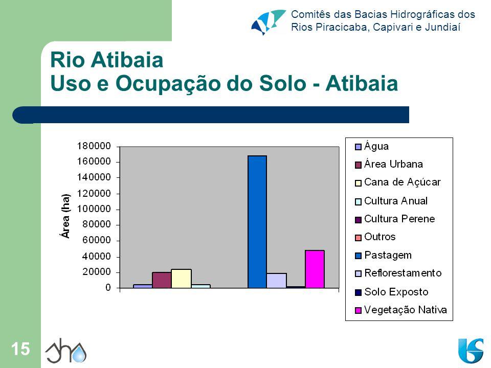 Comitês das Bacias Hidrográficas dos Rios Piracicaba, Capivari e Jundiaí 15 Rio Atibaia Uso e Ocupação do Solo - Atibaia