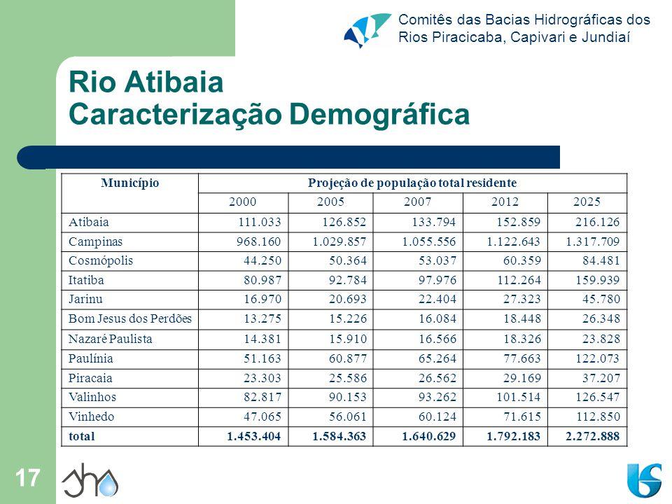Comitês das Bacias Hidrográficas dos Rios Piracicaba, Capivari e Jundiaí 17 Rio Atibaia Caracterização Demográfica MunicípioProjeção de população tota