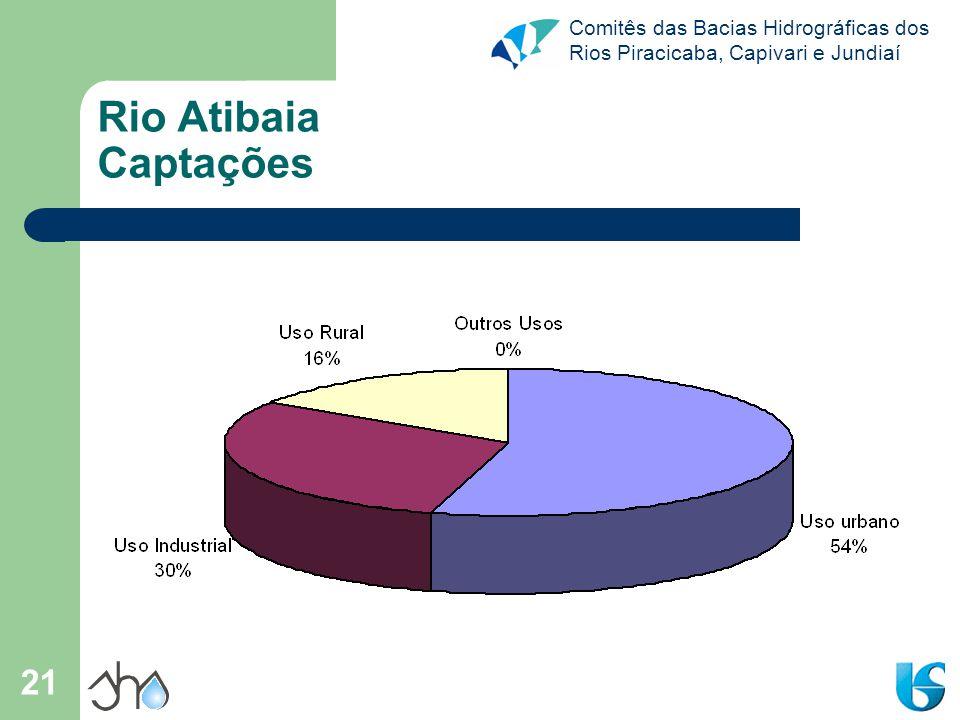 Comitês das Bacias Hidrográficas dos Rios Piracicaba, Capivari e Jundiaí 21 Rio Atibaia Captações