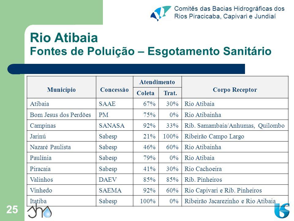 Comitês das Bacias Hidrográficas dos Rios Piracicaba, Capivari e Jundiaí 25 Rio Atibaia Fontes de Poluição – Esgotamento Sanitário MunicípioConcessão