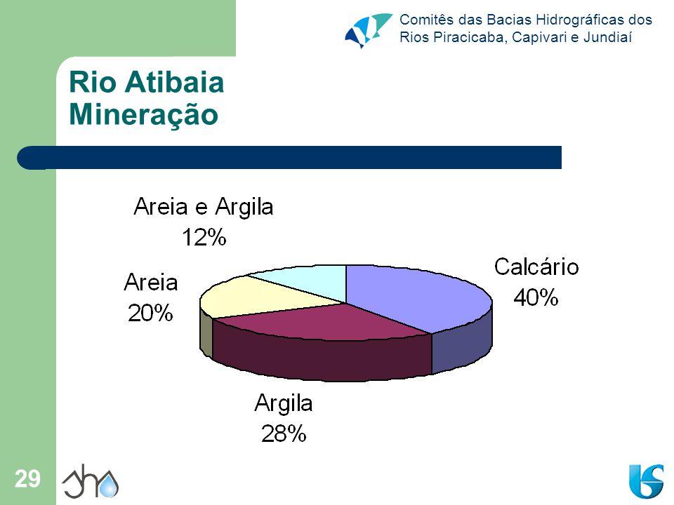 Comitês das Bacias Hidrográficas dos Rios Piracicaba, Capivari e Jundiaí 29 Rio Atibaia Mineração