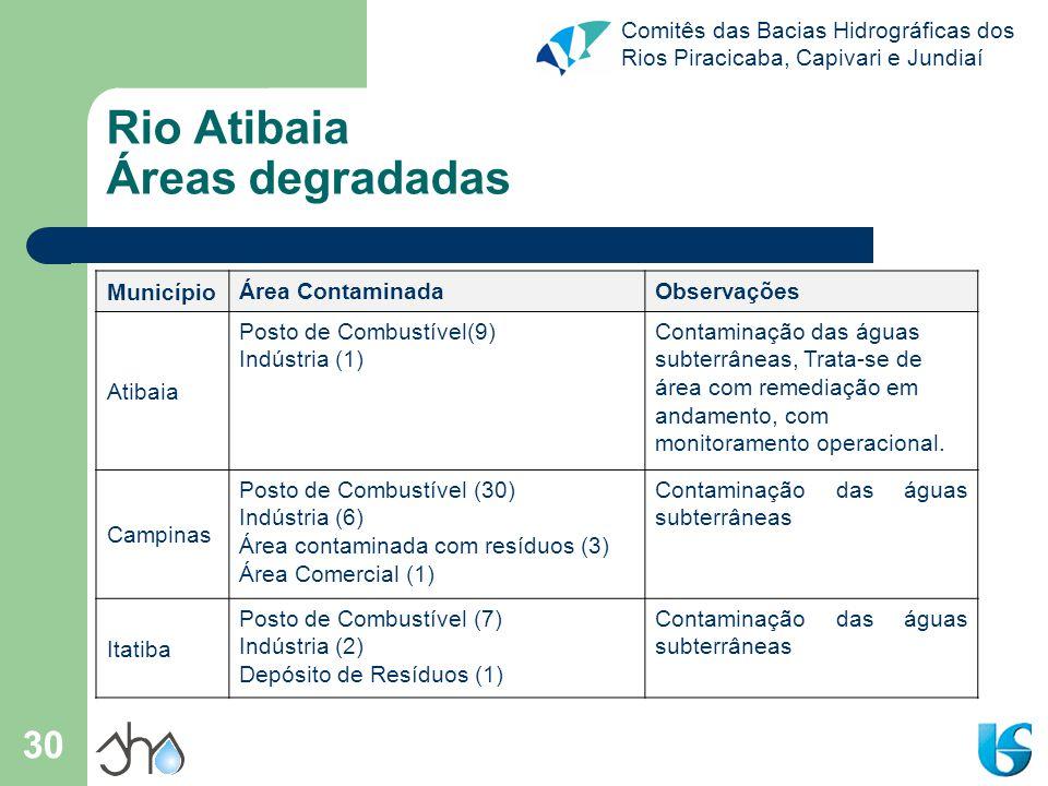 Comitês das Bacias Hidrográficas dos Rios Piracicaba, Capivari e Jundiaí 30 Rio Atibaia Áreas degradadas Município Área ContaminadaObservações Atibaia