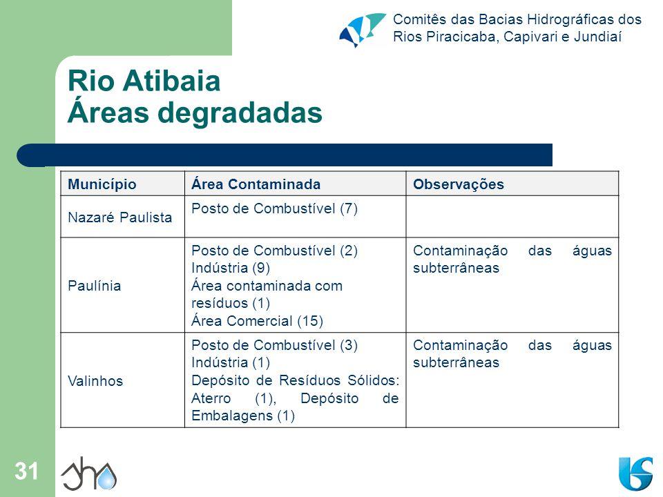 Comitês das Bacias Hidrográficas dos Rios Piracicaba, Capivari e Jundiaí 31 Município Área ContaminadaObservações Nazaré Paulista Posto de Combustível