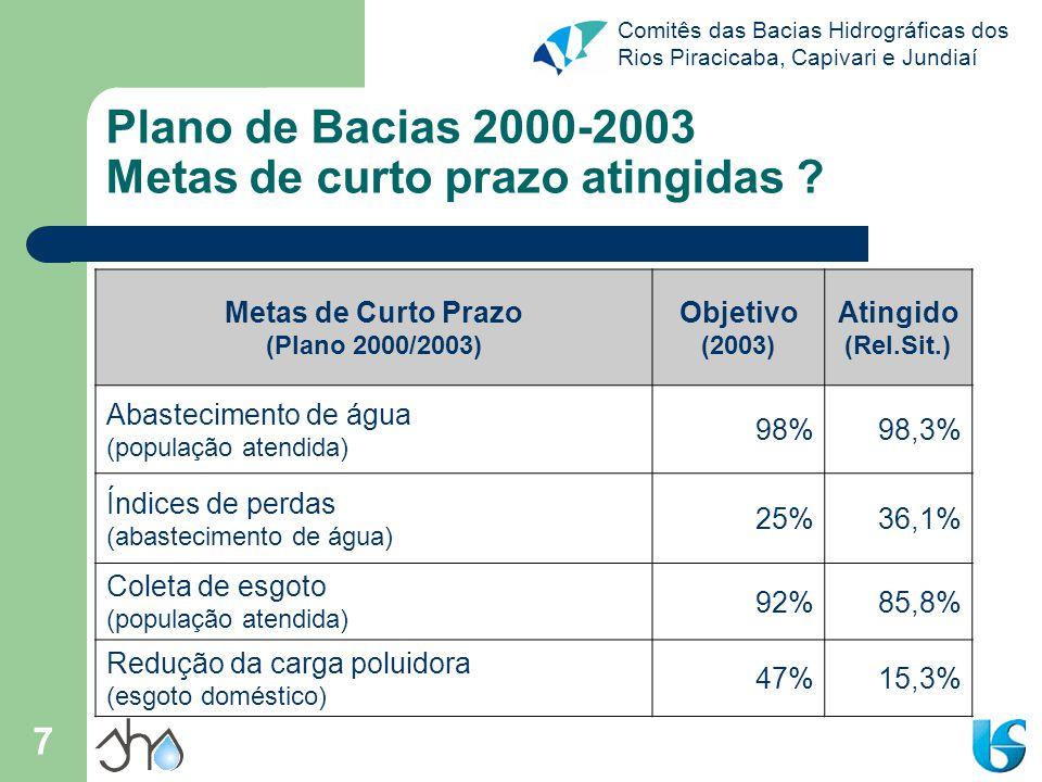 Comitês das Bacias Hidrográficas dos Rios Piracicaba, Capivari e Jundiaí 7 Plano de Bacias 2000-2003 Metas de curto prazo atingidas ? Metas de Curto P
