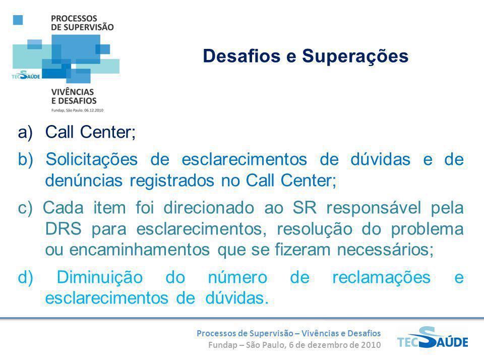 Processos de Supervisão – Vivências e Desafios Fundap – São Paulo, 6 de dezembro de 2010 a)Call Center; b) Solicitações de esclarecimentos de dúvidas e de denúncias registrados no Call Center; c) Cada item foi direcionado ao SR responsável pela DRS para esclarecimentos, resolução do problema ou encaminhamentos que se fizeram necessários; d) Diminuição do número de reclamações e esclarecimentos de dúvidas.