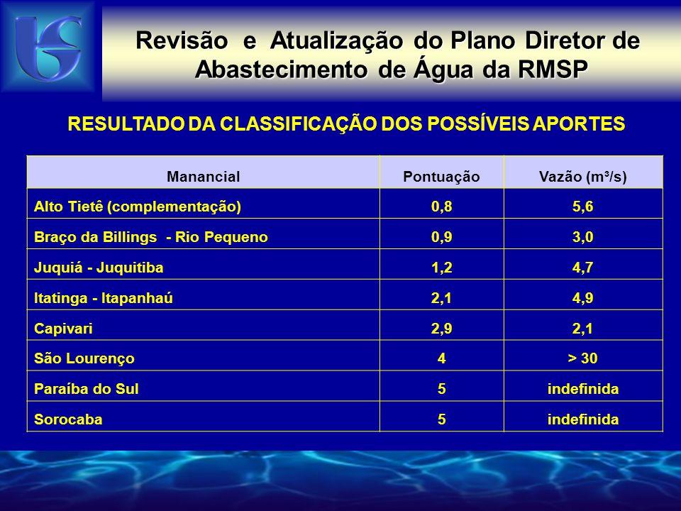 Revisão e Atualização do Plano Diretor de Abastecimento de Água da RMSP RESULTADO DA CLASSIFICAÇÃO DOS POSSÍVEIS APORTES ManancialPontuaçãoVazão (m³/s