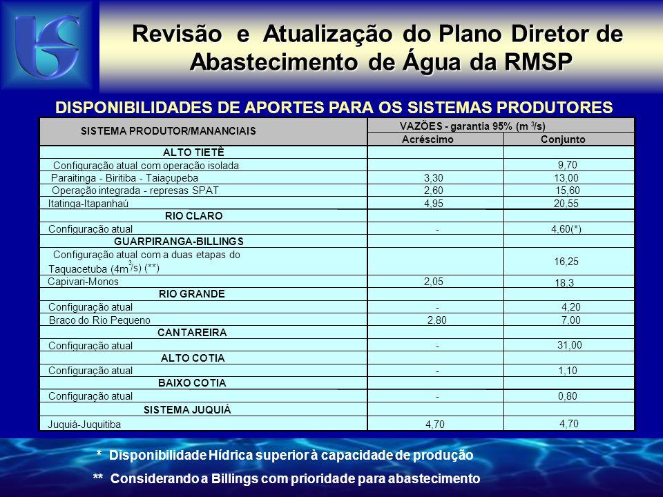 Revisão e Atualização do Plano Diretor de Abastecimento de Água da RMSP DISPONIBILIDADES DE APORTES PARA OS SISTEMAS PRODUTORES AcréscimoConjunto ALTO