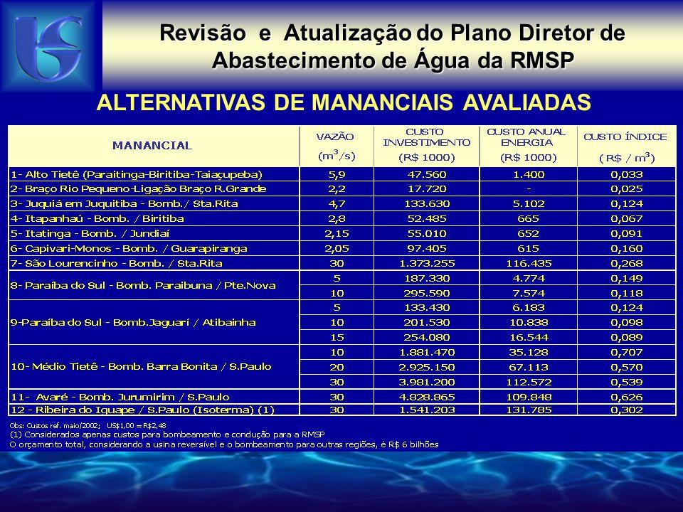 MANANCIAIS - QUALIDADE SistemaRepresa/Ponto P Total (mg/l) Nível Eutrófico (2003) P Total (mg/l) Nível Eutrófico após duplicação da carga CantareiraPaiva Castro0.0222 / Oligotrófico 0.0444 - Mesotrófico (2043) Alto TietêTaiaçupeba0.0323 / Mesotrófico Mesotrófico (-) Rio ClaroRibeirão do Campo< 0.02 / Oligotrófico ( ) Rio GrandeBraço Rio Grande0.0329 / Mesotrófico 0.0658 / Eutrófico (2006) Guarapiranga/BillingsGuarapiranga0.0575 / Eurotrófico 0.1150 / Eurotrófico (2008) Alto CotiaPedro Beicht0.0387 / Mesotrófico 0.0774 / Eurotrófico (2016) Baixo CotiaIsolina0.5065 / Hiper-eutrófico 1.0130 / Hiper-eutrófico (2007) Indicadores de Eutrofização dos Sistemas Produtores Existentes