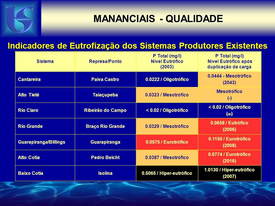 MANANCIAIS - QUALIDADE SistemaRepresa/Ponto P Total (mg/l) Nível Eutrófico (2003) P Total (mg/l) Nível Eutrófico após duplicação da carga CantareiraPa