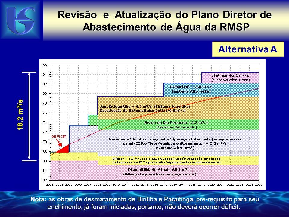 Alternativa B Revisão e Atualização do Plano Diretor de Abastecimento de Água da RMSP 18.2 m 3 /s Nota: as obras de desmatamento de Biritiba e Paraitinga, pre-requisito para seu enchimento, já foram iniciadas, portanto, não deverá ocorrer déficit.