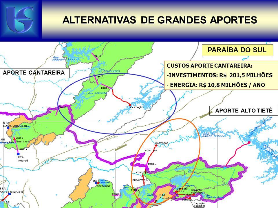 APORTE CANTAREIRA PARAÍBA DO SUL CUSTOS APORTE CANTAREIRA: -INVESTIMENTOS: R$ 201,5 MILHÕES - ENERGIA: R$ 10,8 MILHÕES / ANO ALTERNATIVAS DE GRANDES A
