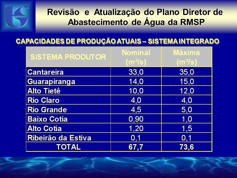 Revisão e Atualização do Plano Diretor de Abastecimento de Água da RMSP CAPACIDADES DE PRODUÇÃO ATUAIS – SISTEMA INTEGRADO