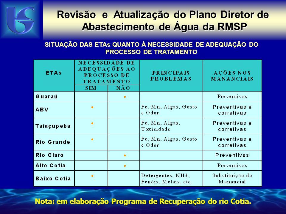 Revisão e Atualização do Plano Diretor de Abastecimento de Água da RMSP SITUAÇÃO DAS ETAs QUANTO À NECESSIDADE DE ADEQUAÇÃO DO PROCESSO DE TRATAMENTO
